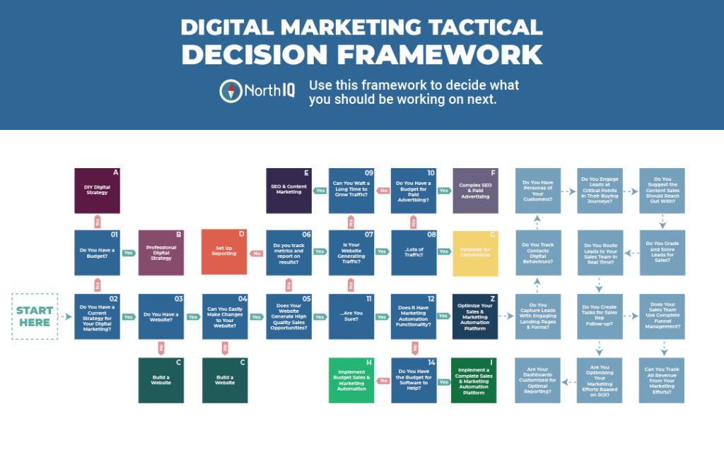 The Marketing Maturity Framework